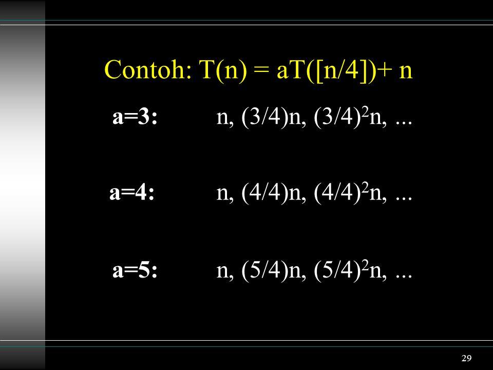 Contoh: T(n) = aT([n/4])+ n